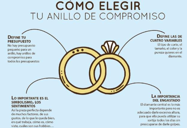 elegir anillo compromiso
